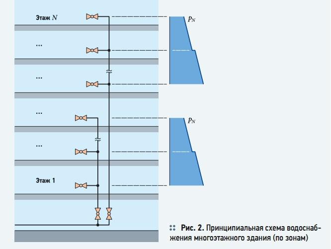 Рис. 2. Принципиальная схема водоснабжения многоэтажного здания (по зонам)
