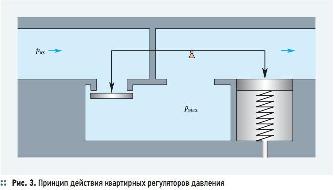 Рис. 3. Принцип действия квартирных регуляторов давления