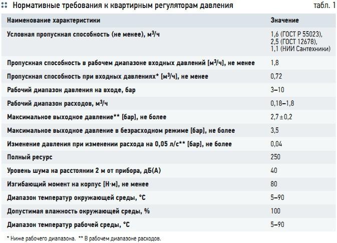 Табл. 1. Нормативные требования к квартирным регуляторам давления