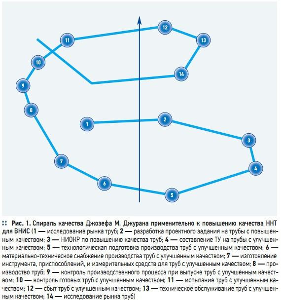Рис. 1. Спираль качества Джозефа М. Джурана применительно к повышению качества ННТ для ВНИС