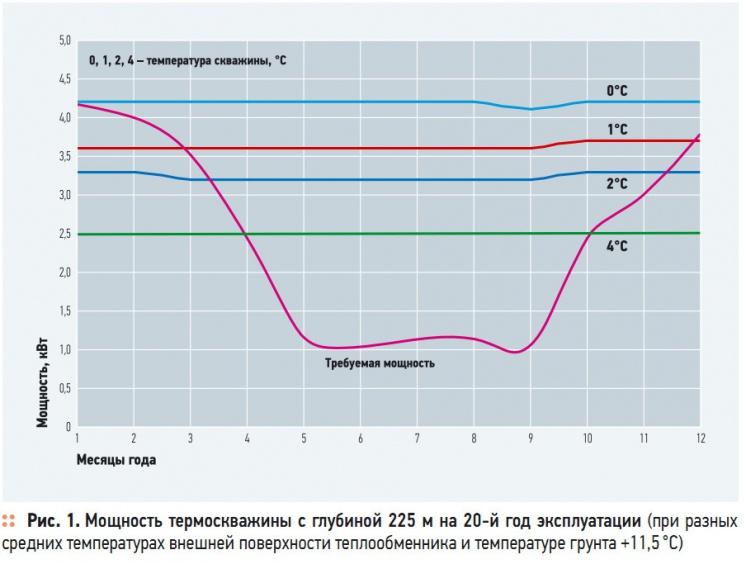 Рис. 1. Мощность термоскважины с глубиной 225 м на 20-й год эксплуатации