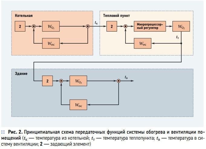Рис. 2. Принципиальная схема передаточных функций системы обогрева и вентиляции помещений