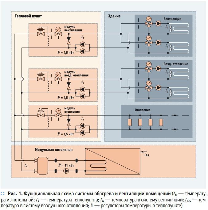 Рис. 1. Функциональная схема системы обогрева и вентиляции помещений