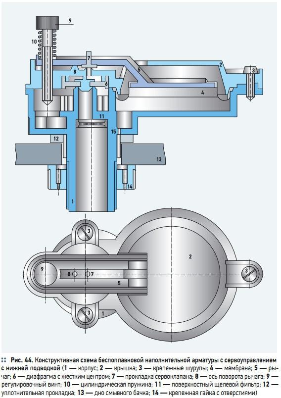 Рис. 44. Конструктивная схема беспоплавковой наполнительной арматуры с сервоуправлением  с нижней подводкой
