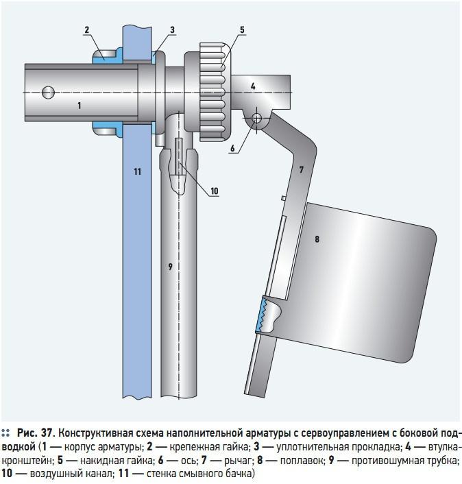Рис. 37. Конструктивная схема наполнительной арматуры с сервоуправлением с боковой подводкой