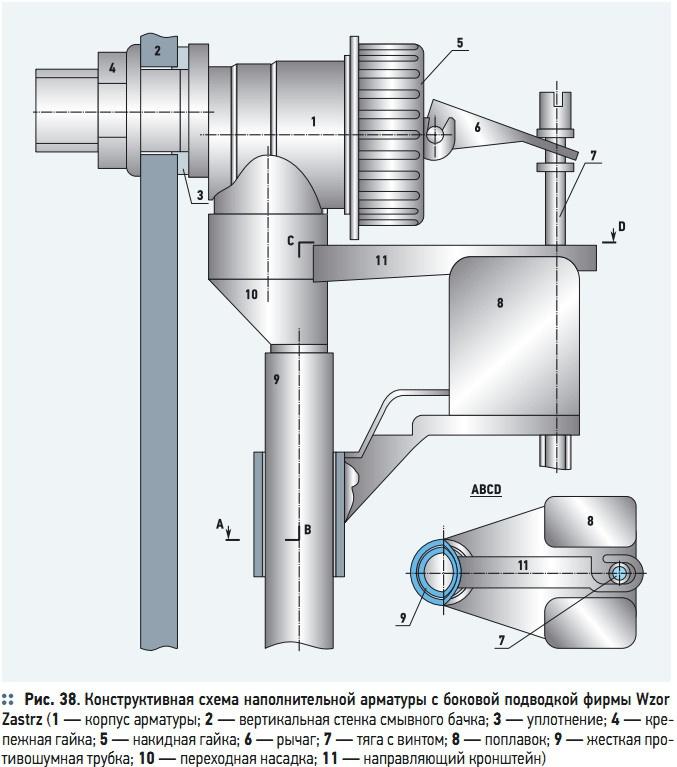 Рис. 38. Конструктивная схема наполнительной арматуры с боковой подводкой фирмы Wzor  Zastrz