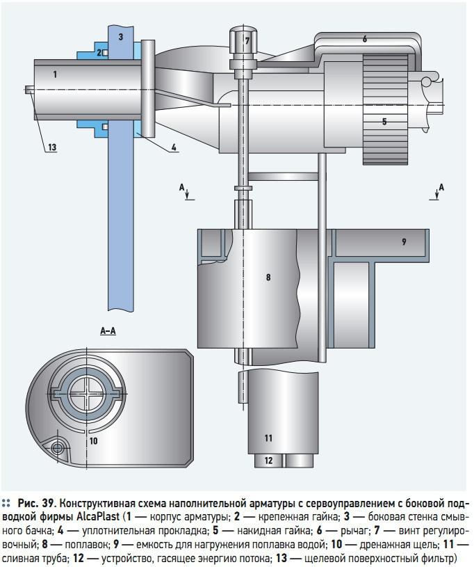 Рис. 39. Конструктивная схема наполнительной арматуры с сервоуправлением с боковой подводкой фирмы AlcaPlast
