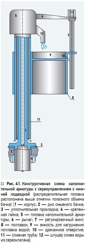 Рис. 41. Конструктивная  схема  наполнительной арматуры с сервоуправлением с нижней  подводкой
