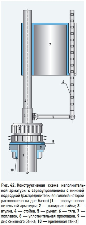 Рис. 42. Конструктивная  схема  наполнительной  арматуры  с  сервоуправлением  с  нижней подводкой