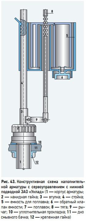 Рис. 43. Конструктивная  схема  наполнительной  арматуры  с  сервоуправлением  с  нижней подводкой ЗАО «Уклад»