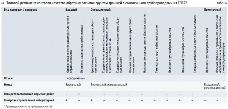 Табл. 6. Типовой регламент контроля качества обратных засыпок грунтом траншей с самотечными трубопроводами из ТПСС*