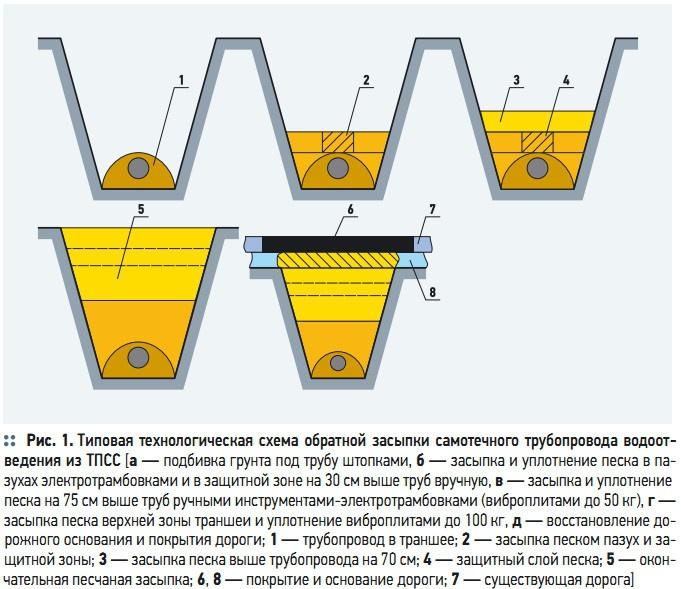 Рис. 1. Типовая технологическая схема обратной засыпки самотечного трубопровода водоотведения из ТПСС