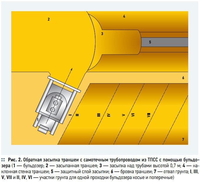Рис. 2. Обратная засыпка траншеи с самотечным трубопроводом из ТПСС с помощью бульдозера