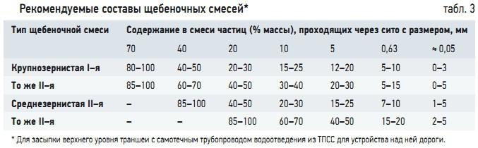 Табл. 3. Рекомендуемые составы щебеночных смесей*