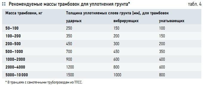 Табл. 4. Рекомендуемые массы трамбовок для уплотнения грунта*