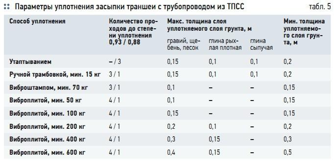 Табл. 5. Параметры уплотнения засыпки траншеи с трубопроводом из ТПСС