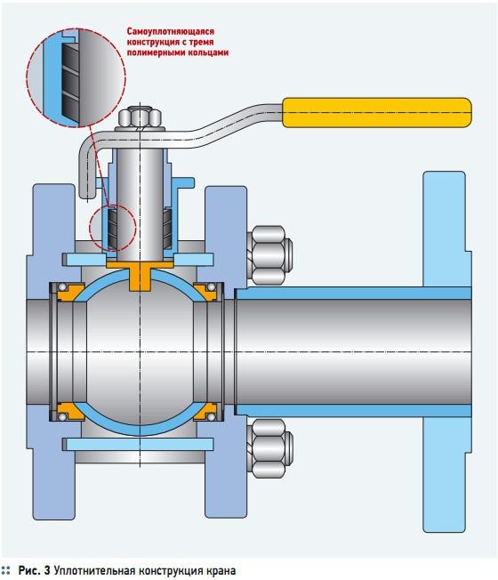 Рис. 3 Уплотнительная конструкция крана