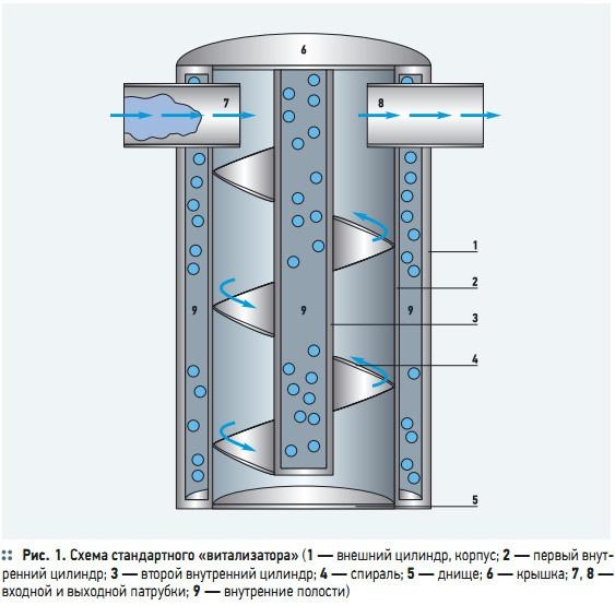Рис. 1. Схема стандартного «витализатора»