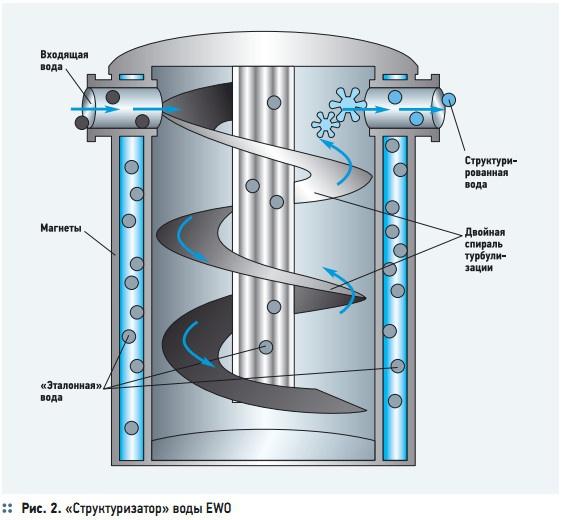 Рис. 2. «Структуризатор» воды EWO