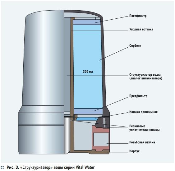 Рис. 3. «Структуризатор» воды серии Vital Water