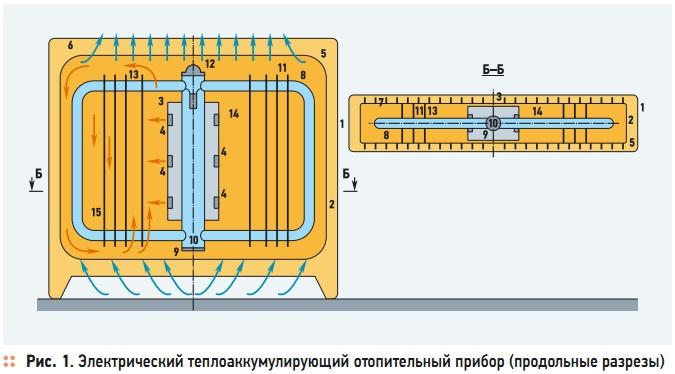 Рис. 1. Электрический теплоаккумулирующий отопительный прибор (продольные разрезы)