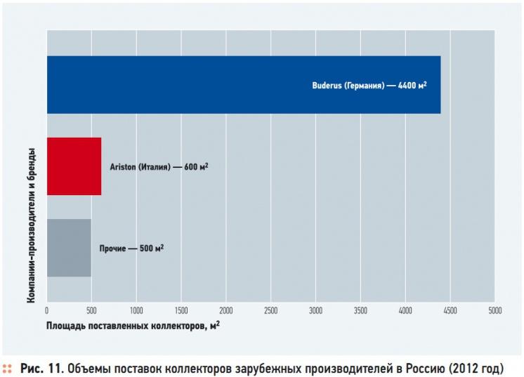Рис. 11. Объемы поставок коллекторов зарубежных производителей в Россию (2012 год)