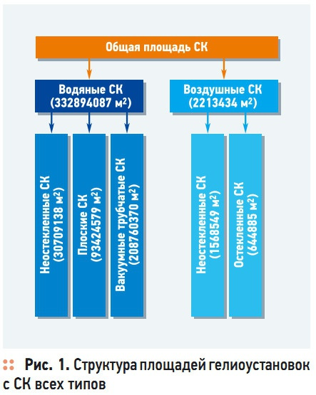 Рис. 1. Структура площадей  гелиоустановок с СК всех типов