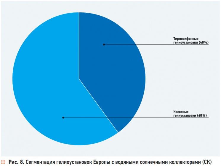Рис. 8. Сегментация гелиоустановок Европы с водяными солнечными коллекторами (СК)