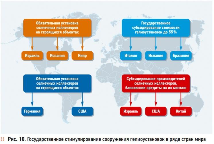 Рис. 10. Государственное стимулирование сооружения гелиоустановок в ряде стран мира