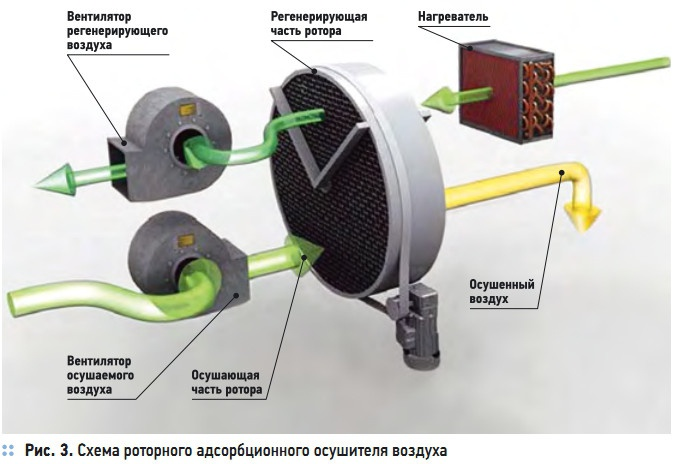 Рис. 3. Схема роторного адсорбционного осушителя воздуха