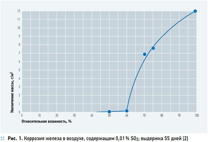 Рис. 1. Коррозия железа в воздухе, содержащем 0,01 % SO2; выдержка 55 дней [2]
