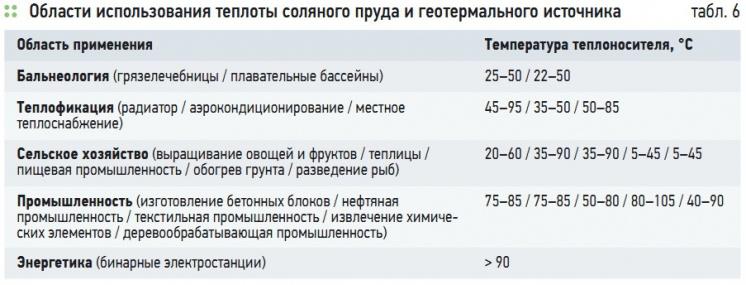 Табл. 6. Области использования теплоты соляного пруда и геотермального источника