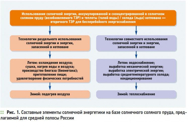 Рис. 1. Составные элементы солнечной энергетики на базе солнечного соляного пруда, предлагаемой для средней полосы России