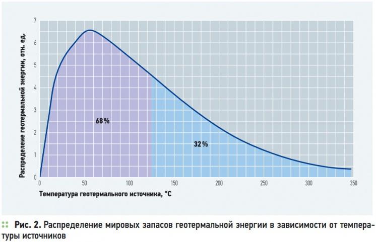 Рис. 2. Распределение мировых запасов геотермальной энергии в зависимости от температуры источников