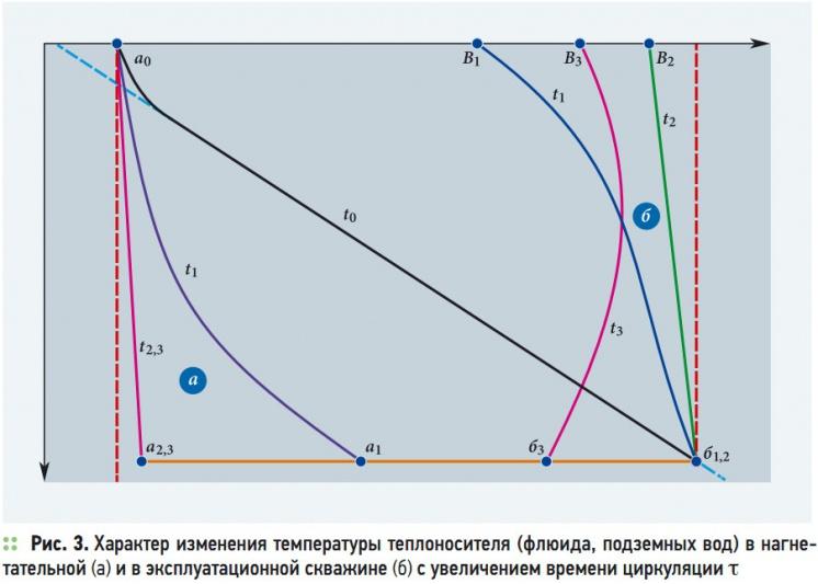 Рис. 3. Характер изменения температуры теплоносителя (флюида, подземных вод) в нагнетательной (а) и в эксплуатационной скважине (б) с увеличением времени циркуляции