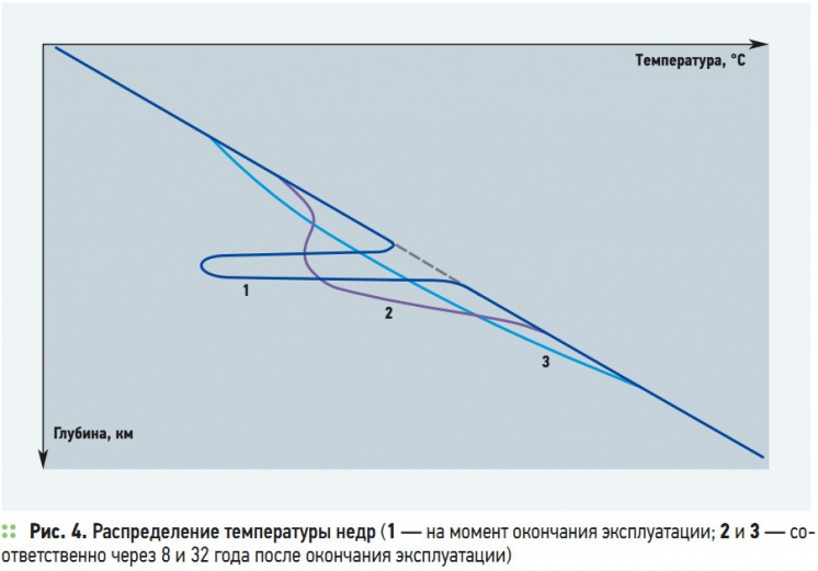 Рис. 4. Распределение температуры недр (1 — на момент окончания эксплуатации; 2 и 3 — соответственно через 8 и 32 года после окончания эксплуатации)