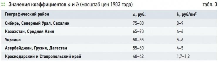 Табл. 3. Значения коэффициентов a и b (масштаб цен 1983 года)