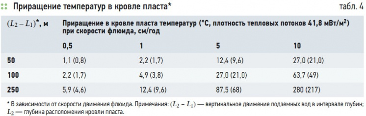 Табл. 4. Приращение температур в кровле пласта*