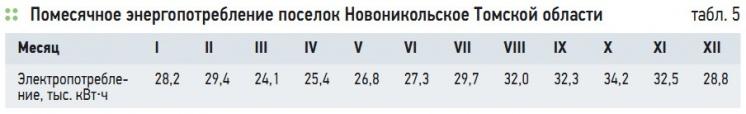 Табл. 5. Помесячное энергопотребление поселок Новоникольское Томской области