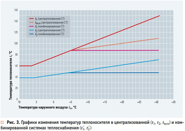 Рис. 3. Графики изменения температур теплоносителя в централизованной (t1, t2, tвсп) и комбинированной системах теплоснабжения (t1