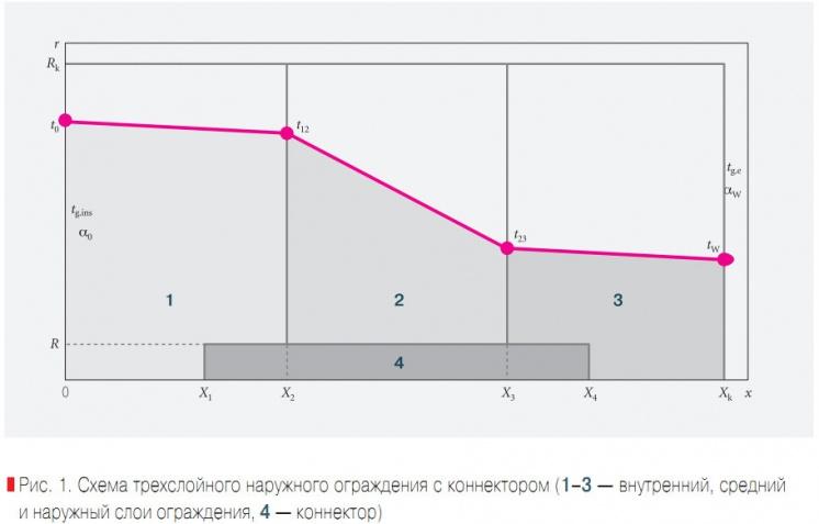 Схема трехслойного наружного