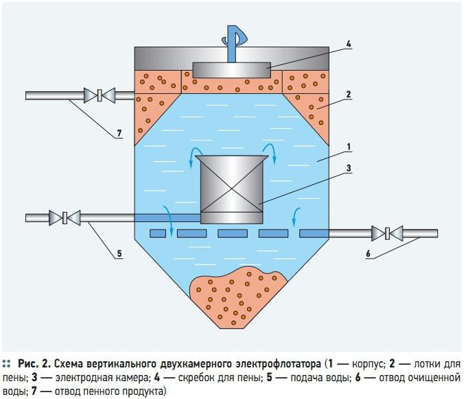 Рис. 2. Схема вертикального двухкамерного электрофлотатора