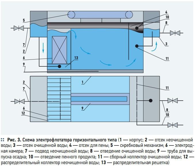 Рис. 3. Схема электрофлотатора горизонтального типа
