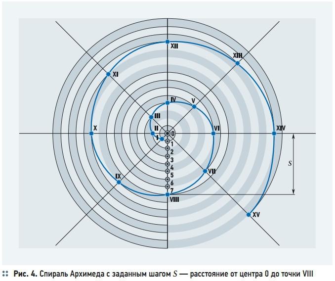 Рис. 4. Спираль Архимеда с заданным шагом S — расстояние от центра 0 до точки VIII