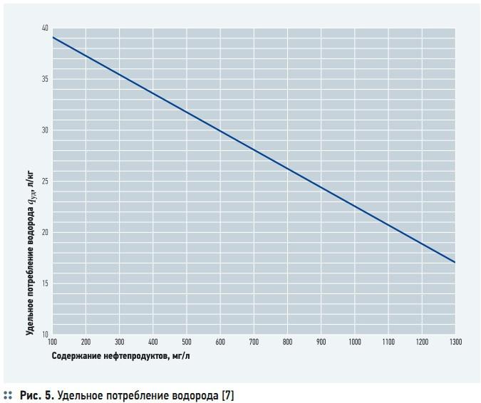 Рис. 5. Удельное потребление водорода [7]