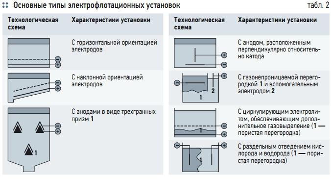 Табл. 2. Основные типы электрофлотационных установок