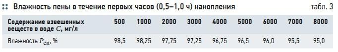 Табл. 3. Влажность пены в течение первых часов (0,5–1,0 ч) накопления