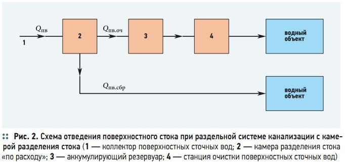 Схема отведения поверхностного