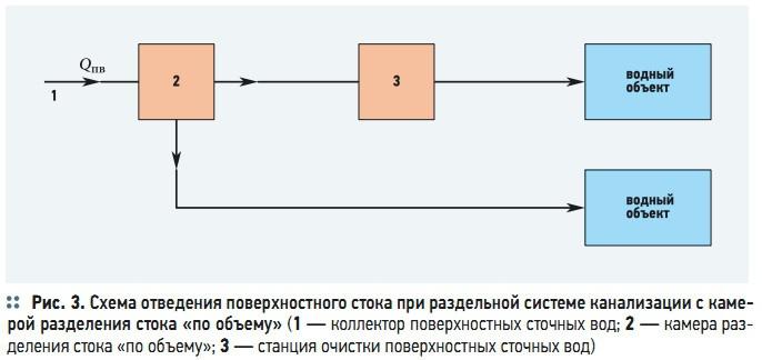Рис. 3. Схема отведения поверхностного стока при раздельной системе канализации с камерой разделения стока «по объему»