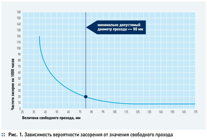 Рис. 1. Зависимость вероятности засорения от значения свободного прохода